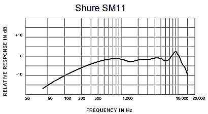SHURE SM11CN
