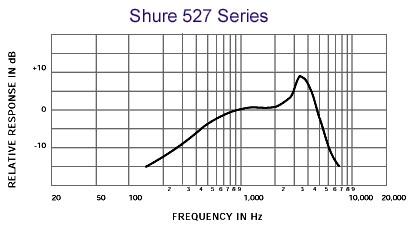 SHURE 527B