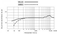 SHURE SM93