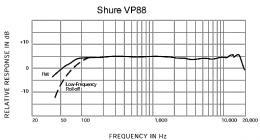 SHURE VP88