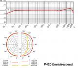 AKG Perception 420